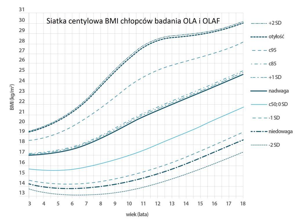 siatka centylowa BMI